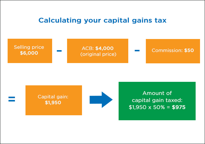 Calculating your capital gains tax